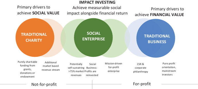 Social-enterprises-A-hybrid-spectrum-Source-adapted-from-J-Kingston-Venturesome-CAF