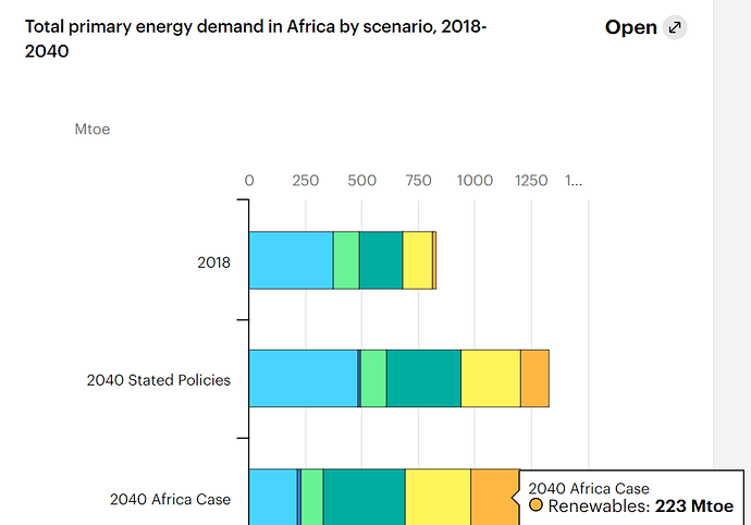 IEA_Africa_Energy_Outlook_2019_PED