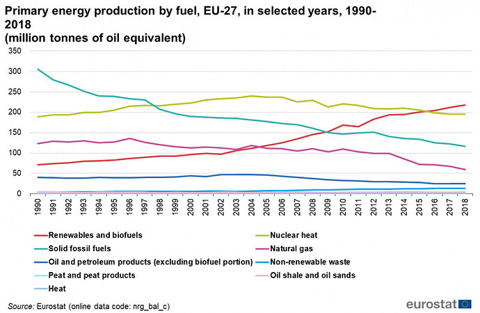 ESTAT_Primary_Energy_Production_EU_1990_2018
